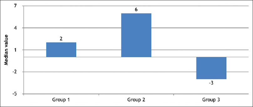Figure 4: Inter-group distribution of median ANB