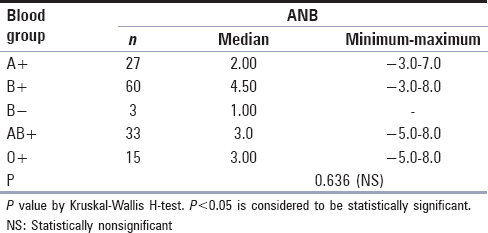 Table 5: Distribution of median ANB according to blood group